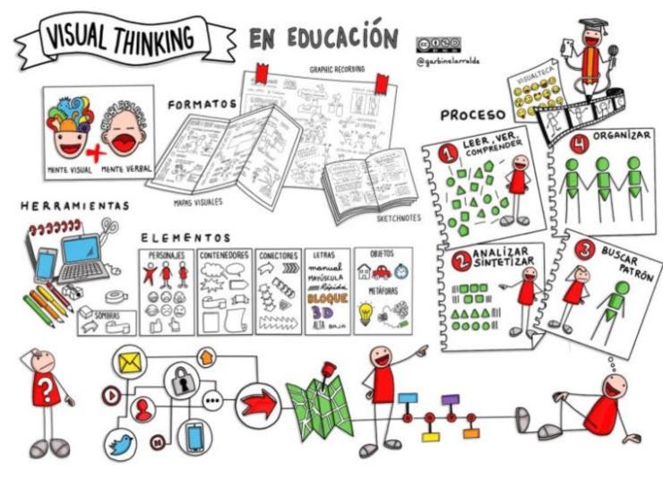 visual thinking app estudiar mamitech tecnologia madres